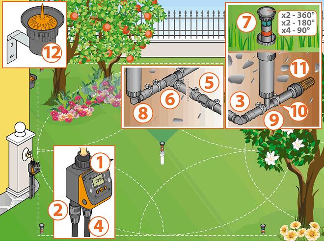 12041 Lắp đặt hệ thống tưới tự động cho sân vườn